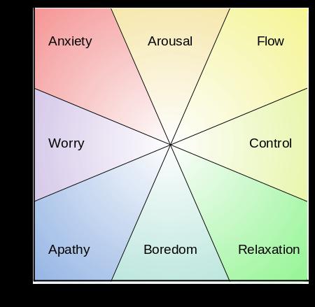 Flow wheel
