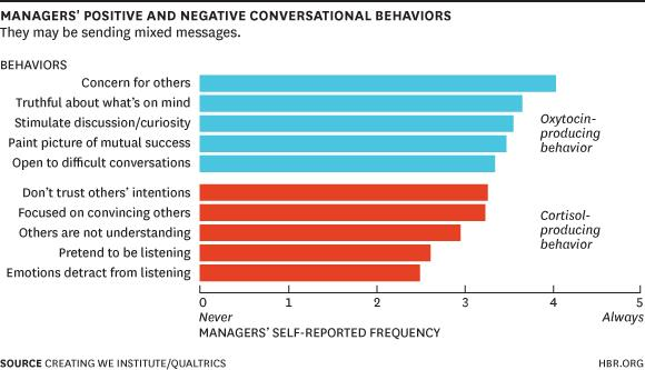 HBR Pos & Neg behaviors